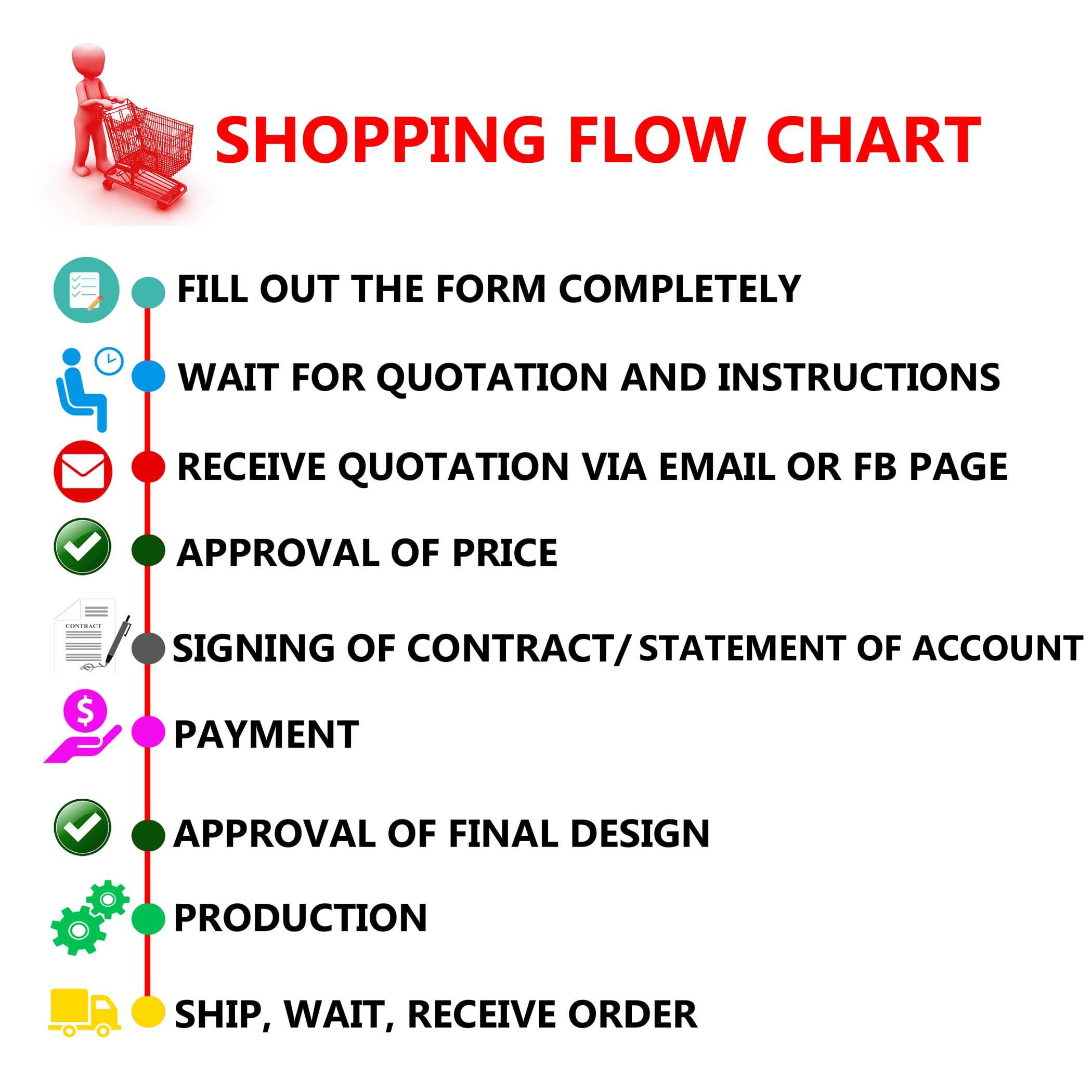 ORDER FLOW CHART